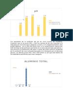 Los Resultados de La Medición Del PH en Cinco Puntos de Muestreo
