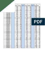 Amarillo City Council Places 2, 3, 4 precinct by precinct