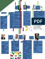 Mapa Conceptual de Intel. Mult.23