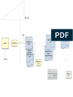 Solution Documentation Process