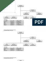 Struktur Organisasi Kantor Camat Per Agustus 2016
