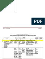 Register of Dangers and Risk Assessment
