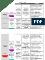 Resumo Hematologia Coagulopatias
