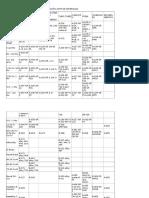 Tabla Designacion de Materiales