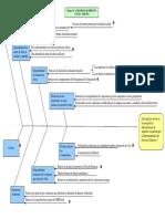 Diagrama Causa- Efecto