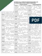 Ficha Obligaciones Nacionales, Municipales y Estadales
