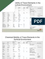 Movilidad Quimica de Elementos Traza en Ambientes Superficiales