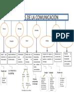 ELEMENTOS-DE-LA-COMUNICACIÓN.pdf