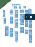 esquema caracteristicas portugal.docx