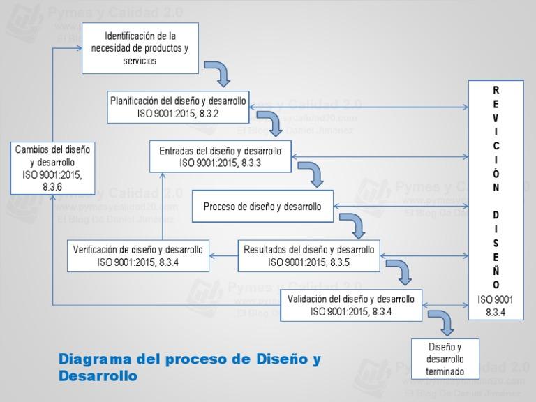 Diagrama diseo y desarrollo iso 90012015 ccuart Image collections