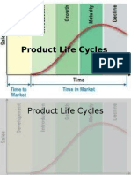+2a.+Product+Life+Cycles