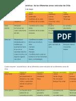 Cuadro resumen  características  de las diferentes zonas naturales de Chile.docx