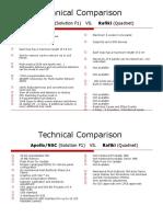 Technical Comparison NSC_Apollo vs Rafiki