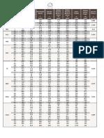 Tabela Tubos Estruturais PDF
