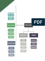 organograma metodologico itcc