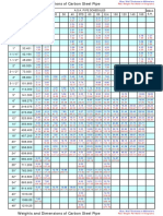 Metric Dimensions and Weights of Seamless and Welded Steel Pipe.pdf