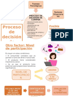 Proceso de Decision de Compra