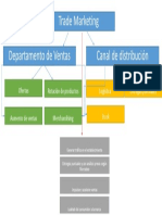 Mapa Mental Trademarketing