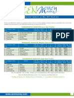 Zen_Fundamental Analysis on May 2017 Stock List