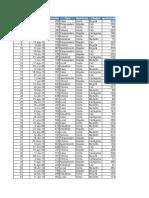 Eliminar Datos Duplicados Tabla Dinamica