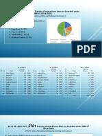 Analysis PMKVY Training Centers