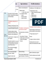 Urinary Incontinence Barone Cheatsheet.pdf