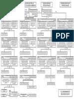 2. Diagrama Decisión RCM
