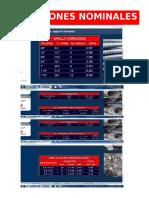 Dimensiones Nominales de acero  (varilla corrugada)