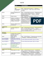 Transacciones SAP FI