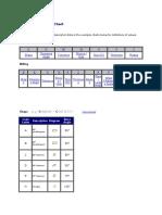 Insert Designation Chart