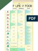 Shelf Life of Food