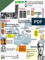 Infografico Siga Caminho2 CONCÍLIO de NICÉIA