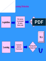 g5 Acquisition Learning Distinction