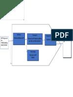Description Détaillée de Processus de Fabrication