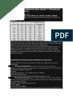 Adjetivos Posesivos and Object Pronouns