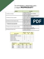 Resumen de Actividades a Desarrollar Para Evaluar Según MOPROSOFT