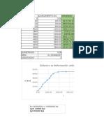 diagrama esfuerzo vs deformacion