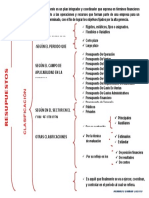 Mapa Concepto y Clasificacion de Presupuestos