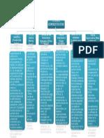 Mapa Conceptual Teorias Modernas Administrativas