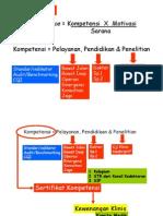 Dody Firmanda 2010 - Hubungan Mutu Profesi, Kompetensi, Kinerja dan Keselamatan Pasien