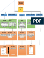 Mapa Conceptual Josue Ramirez Bernabe.