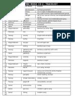 Philippine Music CD 2 - Track List