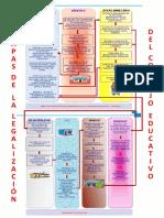 3. Afiche Las Etapas de La Legalizacion de Los Consejos Educativos