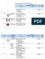 LIST OF APPROVED FOREIGN HALAL CERTIFICATION BODIES-LPPOM MUI.pdf