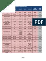 Lista B de Medicamentos Em Avaliação