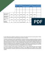 Comparación de Ratios Empresas Azucareras