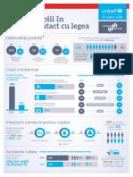 Infografic Justice