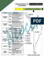 Documentslide.com Teorias Del Origen de La Alta Cultura Peruana