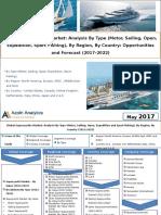 Global Superyachts Market
