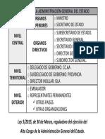 ÓRGANOS DE LA ADMINISTRACIÓN GENERAL DEL ESTADO DE LA GUARDIA CIVIL